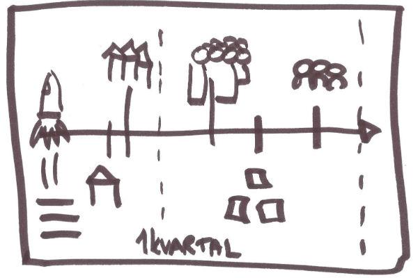 tegninger der hjælper i møde med grupper